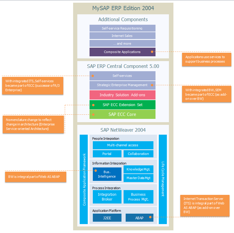 Key to smart evolution of sap erp architecture for Sap r 3 architecture