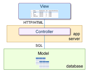 SAP HANA Model View Control Development Architecture